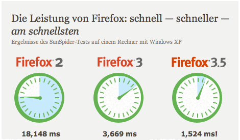 firefox-35-performance