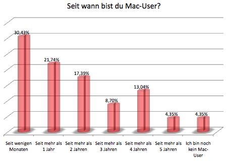 Auswertung: Seit wann bist du Mac-User
