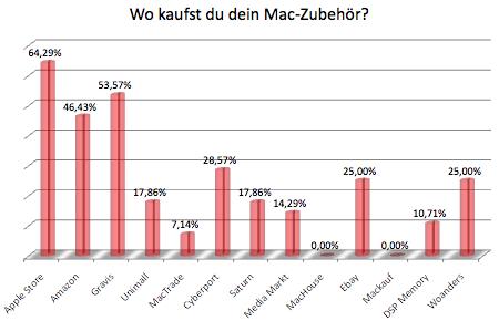 Auswertung: Wo kaufst du dein Mac-Zubehör